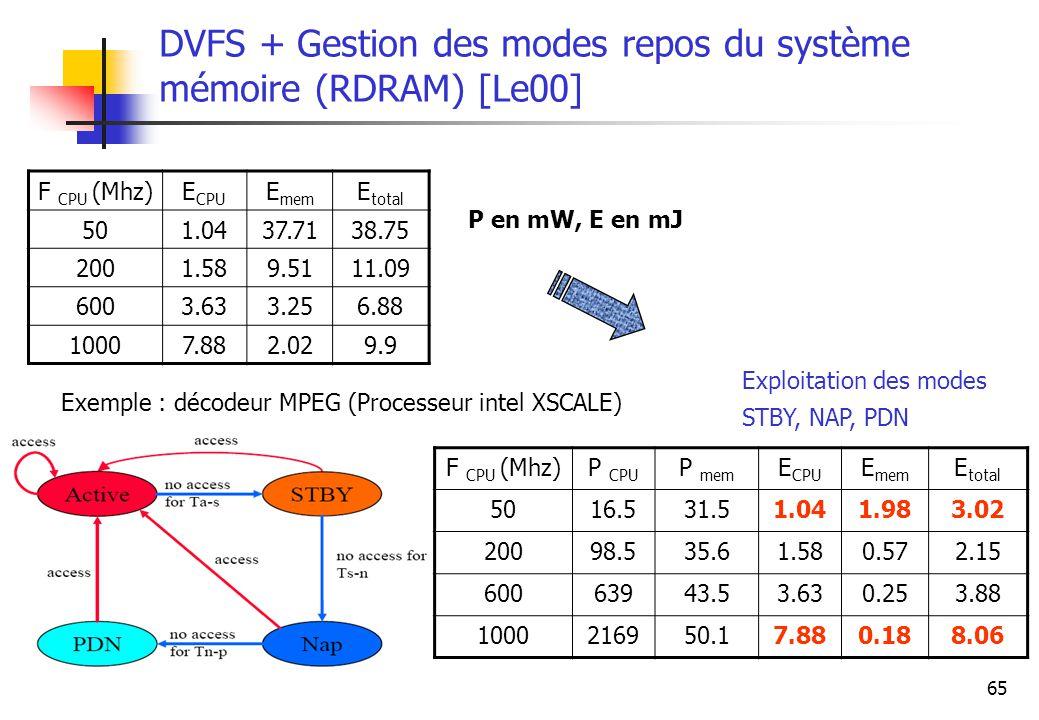 DVFS + Gestion des modes repos du système mémoire (RDRAM) [Le00]
